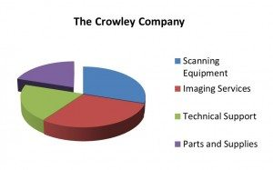 Crowley Solutions |Scanning Equipment, Imaging Services, Technical Support